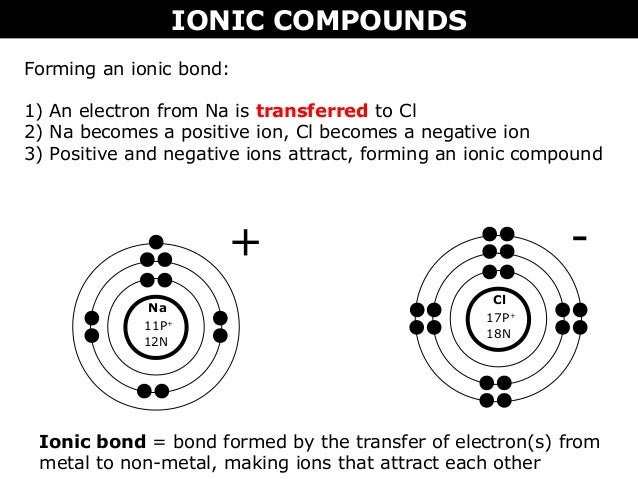 How to draw bohr rutherford diagrams for compounds auto wiring 02 b ionic vs molecular compounds bohr rutherford and lewis rh slideshare net how to draw bohr rutherford diagrams for molecular compounds sulfur bohr model ccuart Images