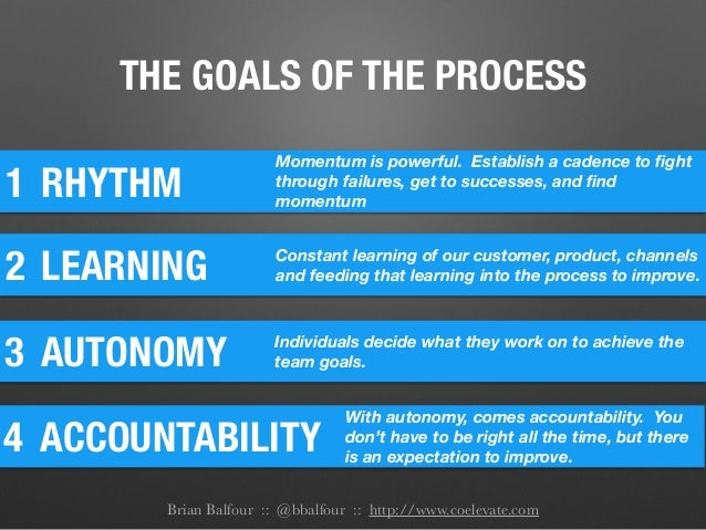 THE GOALS OF THE PROCESS 1 RHYTHM Momentum is powerful. Establish a cadence to fight through failures, get to successes, an...