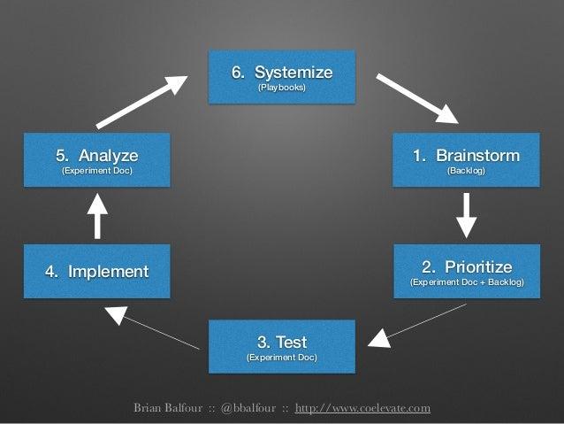 6. Systemize (Playbooks) 1. Brainstorm (Backlog) 2. Prioritize (Experiment Doc + Backlog) 3. Test (Experiment Doc) 4. Impl...