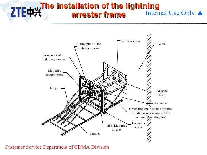 02 cdma antenna and feeder system