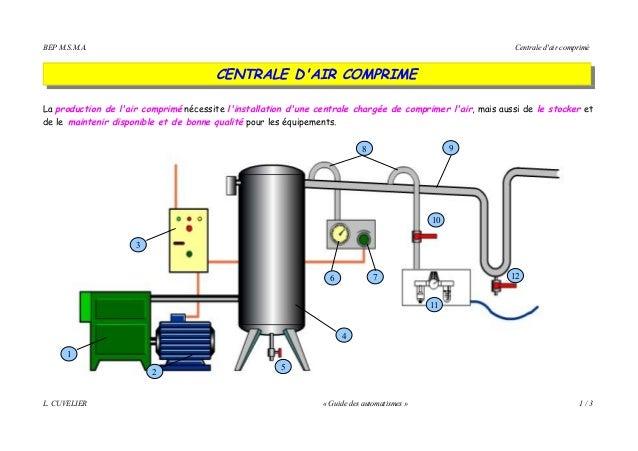 BEP M.S.M.A. Centrale d'air comprimé CENTRALE D'AIR COMPRIME La production de l'air comprimé nécessite l'installation d'un...