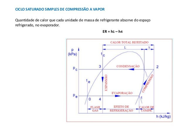 CICLO SATURADO SIMPLES DE COMPRESSÃO A VAPORQuantidade de calor que cada unidade de massa de refrigerante absorve do espaç...