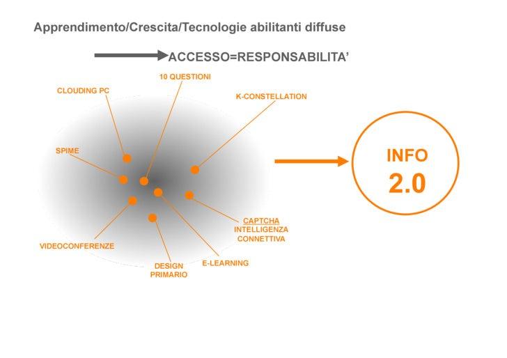 Apprendimento/Crescita/Tecnologie abilitanti diffuse                        ACCESSO=RESPONSABILITA'                     10...