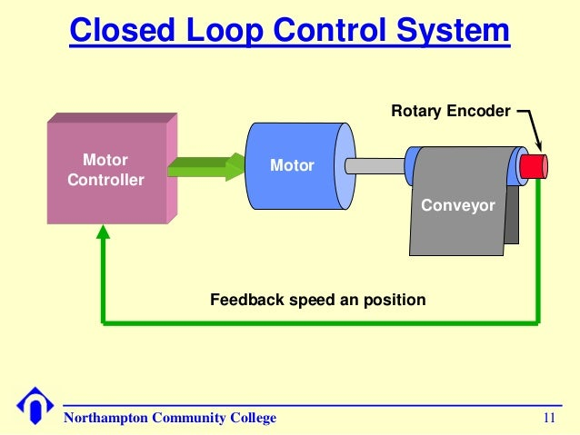 "closed loop control Measuring, open- and closed-loop control  the integrated monitoring system ( process control techniques) ""integrated monitoring"" – essential in spinning."