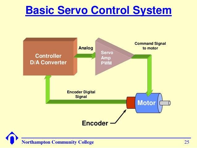 Basics of servo motor for Servo motor position control system