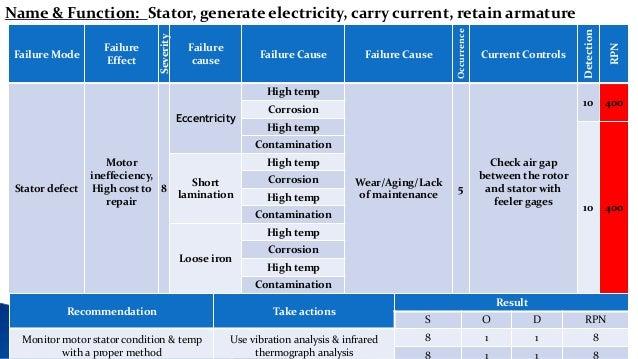 Fmea Electrical Motor