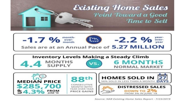 Sell My House in MD |Existing Home Sales Point Toward a Good Time to Sell