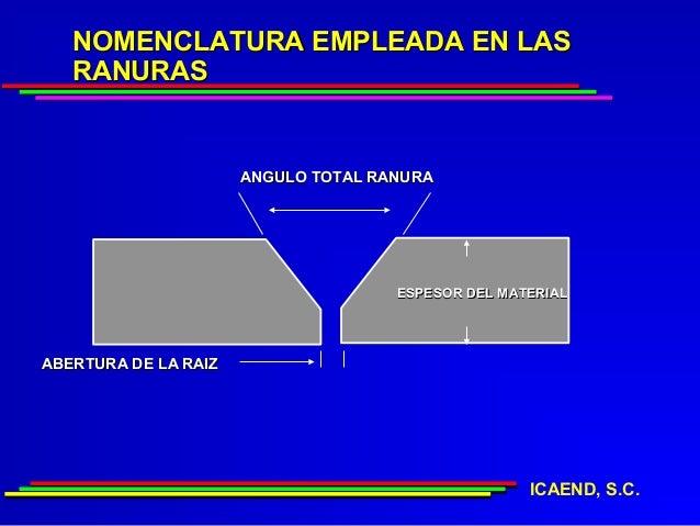 NOMENCLATURA EMPLEADA EN LAS   RANURAS                      ANGULO TOTAL RANURA                                     ESPESO...