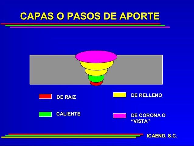 """CAPAS O PASOS DE APORTE      DE RAIZ     DE RELLENO     CALIENTE     DE CORONA O                  """"VISTA""""                 ..."""
