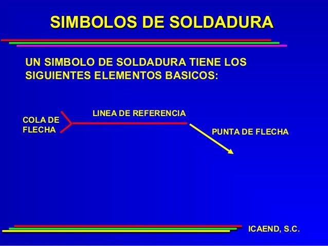 SIMBOLOS DE SOLDADURAUN SIMBOLO DE SOLDADURA TIENE LOSSIGUIENTES ELEMENTOS BASICOS:          LINEA DE REFERENCIACOLA DEFLE...