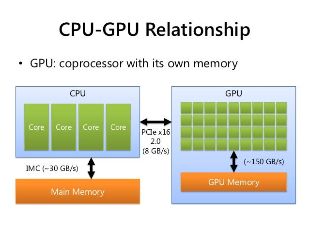 نتيجة بحث الصور عن cpu and gpu relation