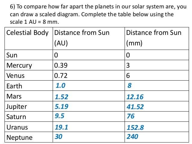 solar system distances au - photo #37
