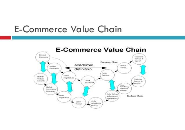 e commerce value chain