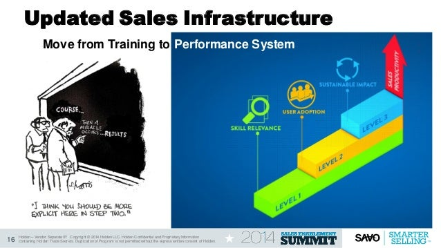 Enabling Your Large Sales Force To Create Demand Selling