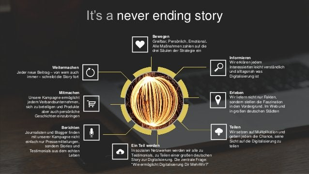 It's a never ending story Bewegen Greifbar, Persönlich, Emotional. Alle Maßnahmen zahlen auf die drei Säulen der Strategie...