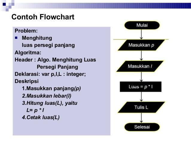 02 Flowchart