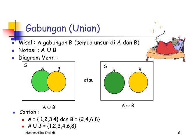 Diagram venn gabungan union application wiring diagram 02 himpunan rh slideshare net venn diagram complement venn diagrams with complement set ccuart Image collections