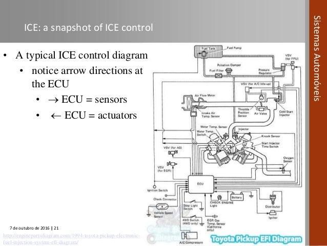 Automotive Systems Course  Module 02