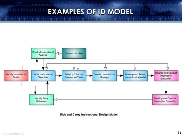 example of waterfall model Waterfall model template for system development click on the button to edit it online and make necessary changes export it as a png, pdf, jpeg etc you can edit this template and create your own diagram creately diagrams can be exported and added to word, ppt (powerpoint), excel, visio or any.