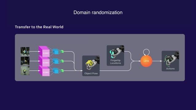 Domain randomization