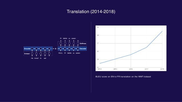 Image generation (2014-2018) GANs over the years: 2014 Goodfellow et al, 2014