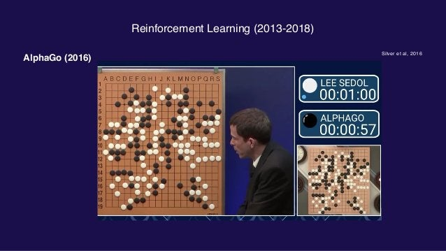 Reinforcement Learning (2013-2018) OpenAI Five (2018) Very large scale: +100,000 CPU cores, +1000 GPUs