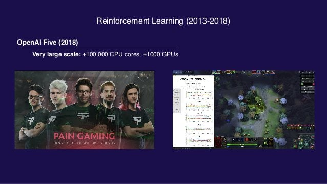 Reinforcement Learning (2013-2018) Dactyl (2018)