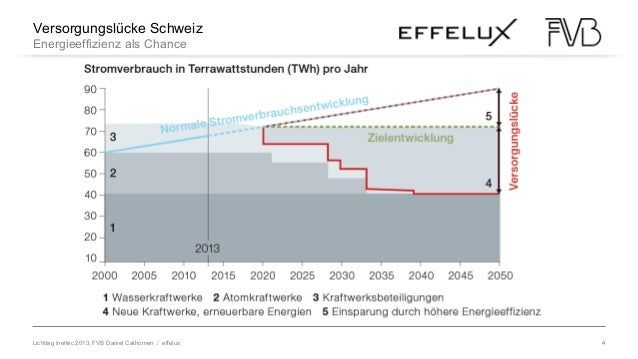 Lichttag Ineltec 2013, FVB Daniel Cathomen / effelux 4 Versorgungslücke Schweiz Energieeffizienz als Chance