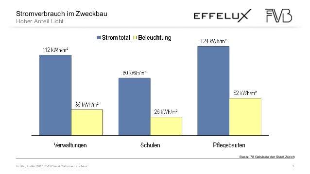 Lichttag Ineltec 2013, FVB Daniel Cathomen / effelux 5 LED im WandelStromverbrauch im Zweckbau Hoher Anteil Licht Basis: 7...