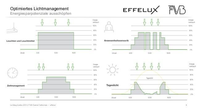 Lichttag Ineltec 2013, FVB Daniel Cathomen / effelux 6 LED im WandelOptimiertes Lichtmanagement Energiesparpotenziale auss...