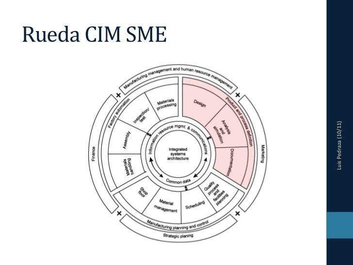 CIM 02 - Ingeniería de diseño Slide 2