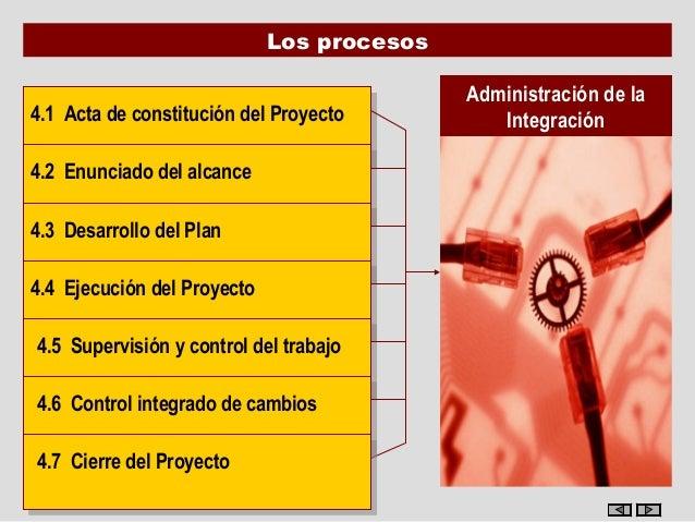 Los procesos                                             Administración de la4.1 Acta de constitución del Proyecto 4.1 Act...