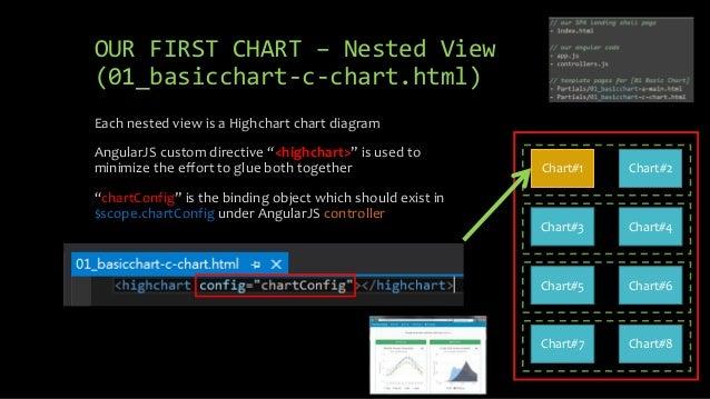 Highchart Chart Object