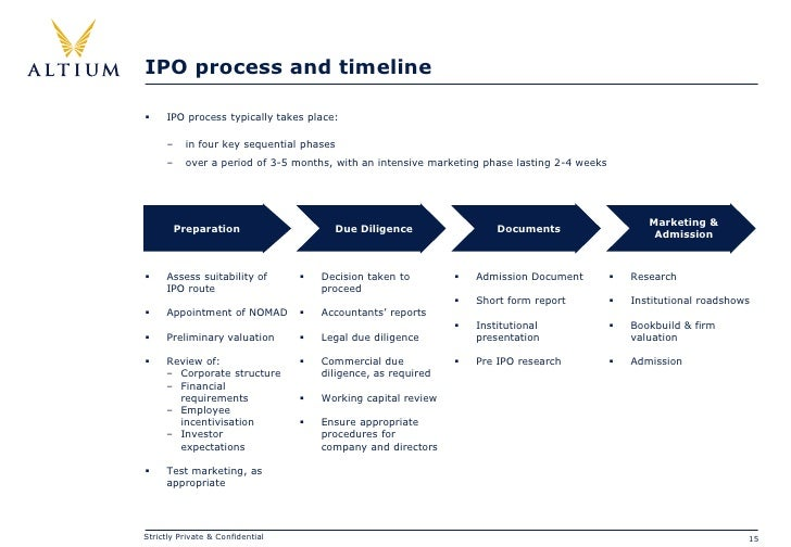 Typical ipo timeline from filing to ipo