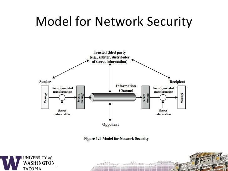19 Model For Network