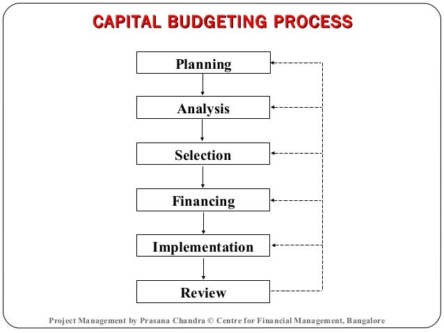 capital budgeting methods for corporate project