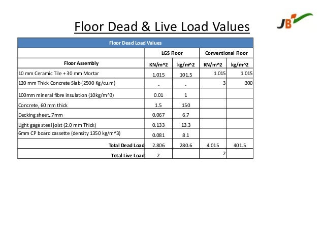 Floor Finishes Floor Finishes Dead Load