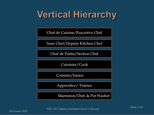 Restaurant Kitchen Hierarchy 02 kitchen heirarchy