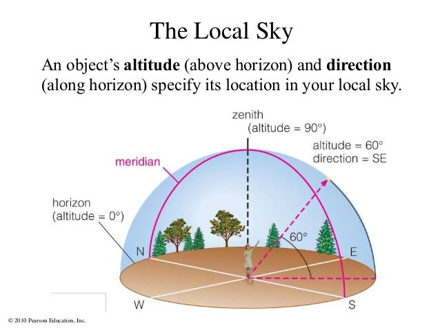 © 2010 Pearson Education, Inc. The Local Sky An object's altitude (above horizon) and direction (along horizon) specify it...