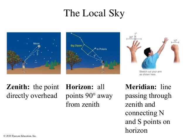 © 2010 Pearson Education, Inc. The Local Sky Zenith: the point directly overhead Horizon: all points 90° away from zenith ...