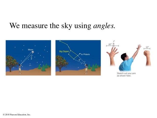 © 2010 Pearson Education, Inc. We measure the sky using angles.