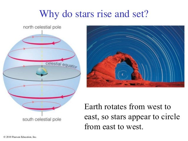 © 2010 Pearson Education, Inc. Why do stars rise and set? Earth rotates from west to east, so stars appear to circle from ...