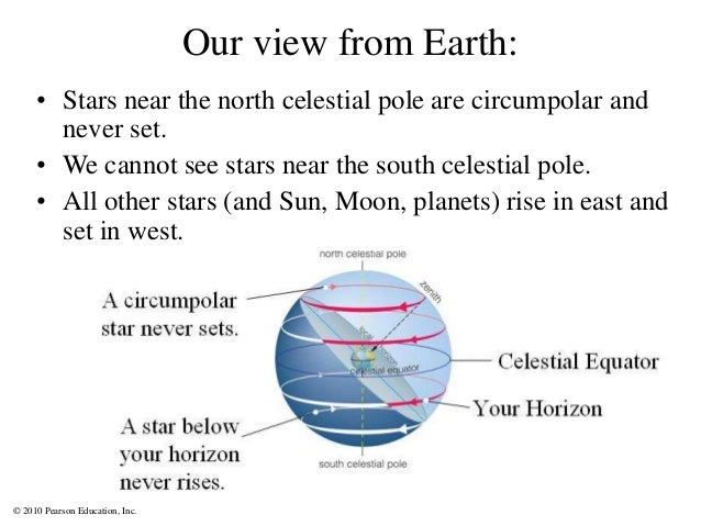 © 2010 Pearson Education, Inc. Our view from Earth: • Stars near the north celestial pole are circumpolar and never set. •...