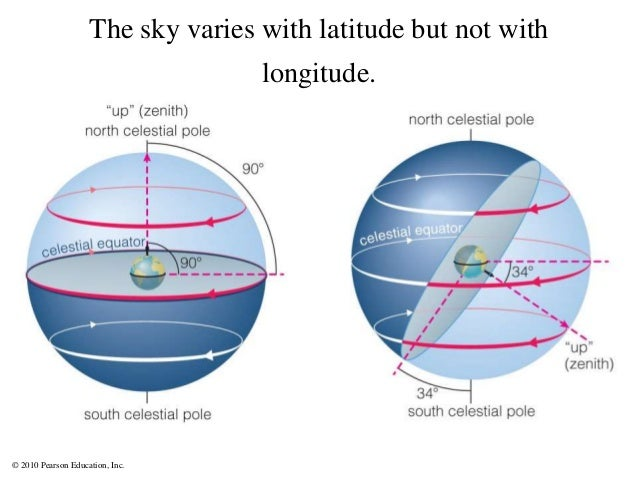 © 2010 Pearson Education, Inc. The sky varies with latitude but not with longitude.