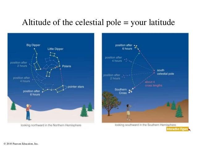 © 2010 Pearson Education, Inc. Altitude of the celestial pole = your latitude