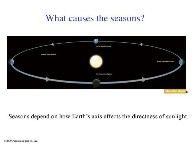 © 2010 Pearson Education, Inc. What causes the seasons? Seasons depend on how Earth's axis affects the directness of sunli...