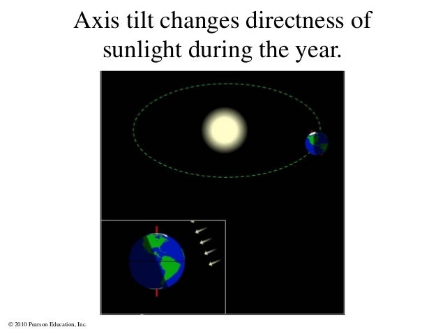 © 2010 Pearson Education, Inc. Axis tilt changes directness of sunlight during the year.