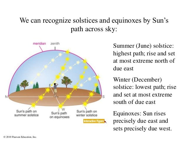 © 2010 Pearson Education, Inc. We can recognize solstices and equinoxes by Sun's path across sky: Summer (June) solstice: ...