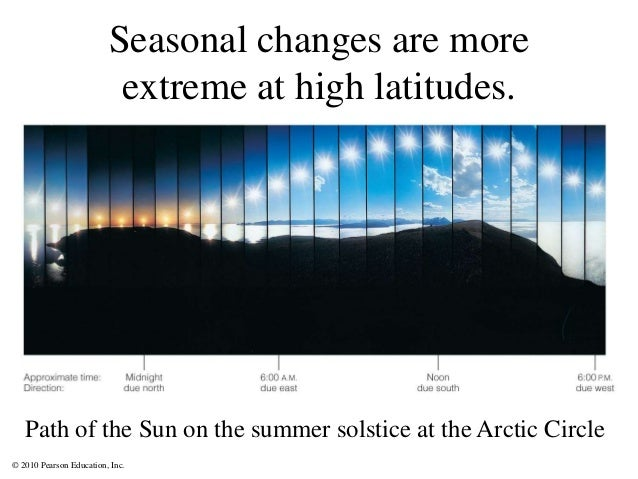 © 2010 Pearson Education, Inc. Seasonal changes are more extreme at high latitudes. Path of the Sun on the summer solstice...