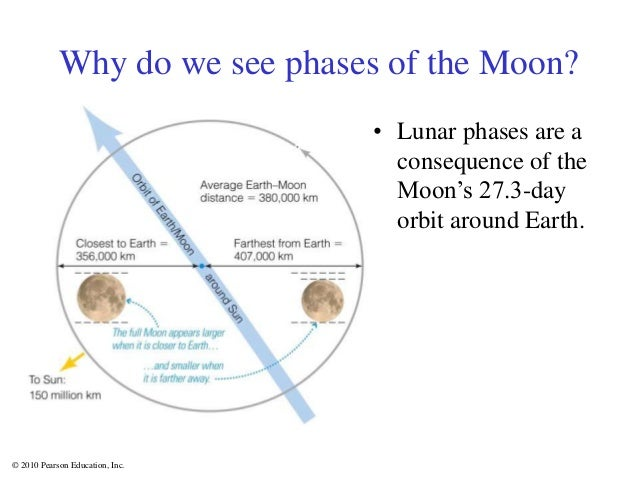 © 2010 Pearson Education, Inc. Why do we see phases of the Moon? • Lunar phases are a consequence of the Moon's 27.3-day o...